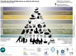 Pirámide Mediterranea